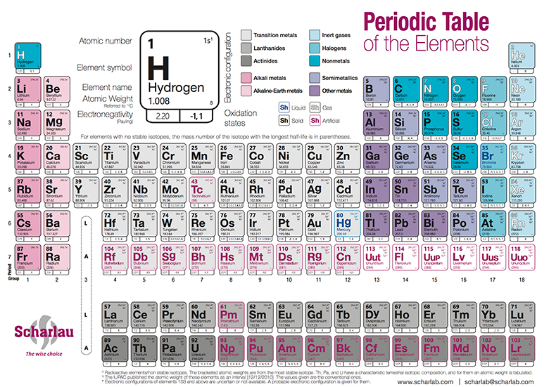 Periodic table labtools scharlab sl the lab sourcing group ac urtaz Images